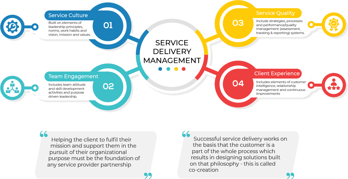 IT service delivery management